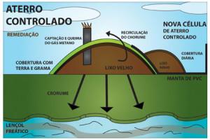 Termina prazo para municípios desativarem lixões a céu aberto